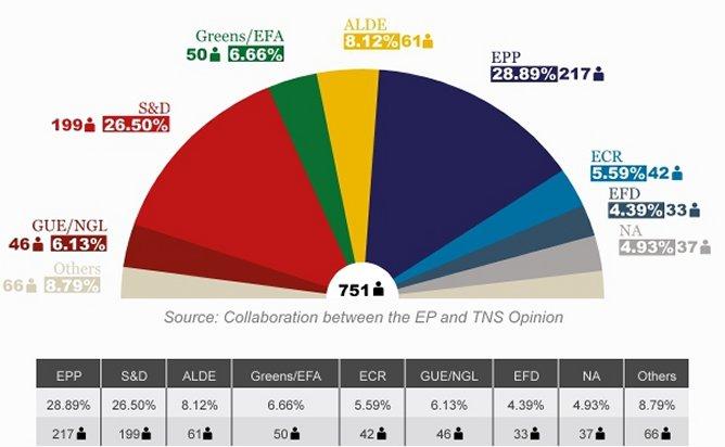 Projection des résultats - date:19 mai