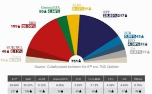 Elections européennes en France: le camouflet