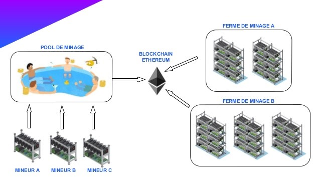 Produire des crypto-monnaies au lieu d'en acheter, c'est possible grâce aux pools de minage !